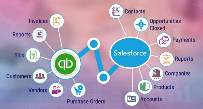 How Salesforce CRM and QuickBooks Integration