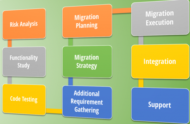 Migration Planning For QuickBooks